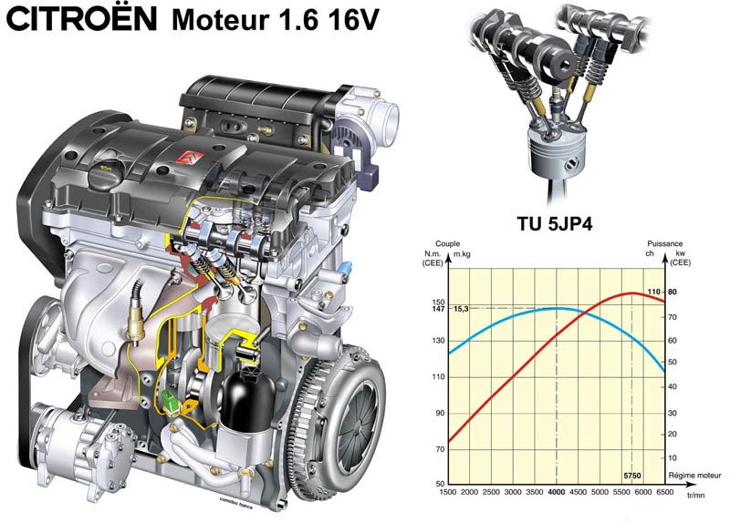 diesel engine dv6 ted4 1 6l 16v performance of diesel